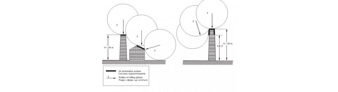 ДСТУ 2012 62305-3 Частина 3 - Розділ 5.1-5.3 Зовнішня система блискавкозахисту